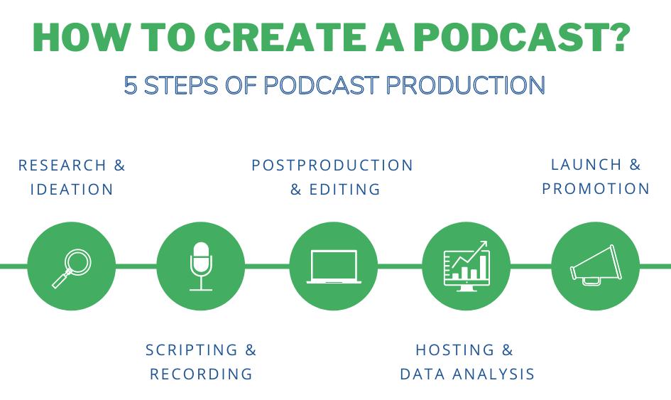 Aishwarya Javalgekar Podcast Production